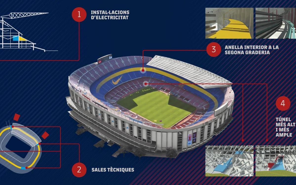 El FC Barcelona realitzarà treballs de manteniment i seguretat al Camp Nou aquest estiu