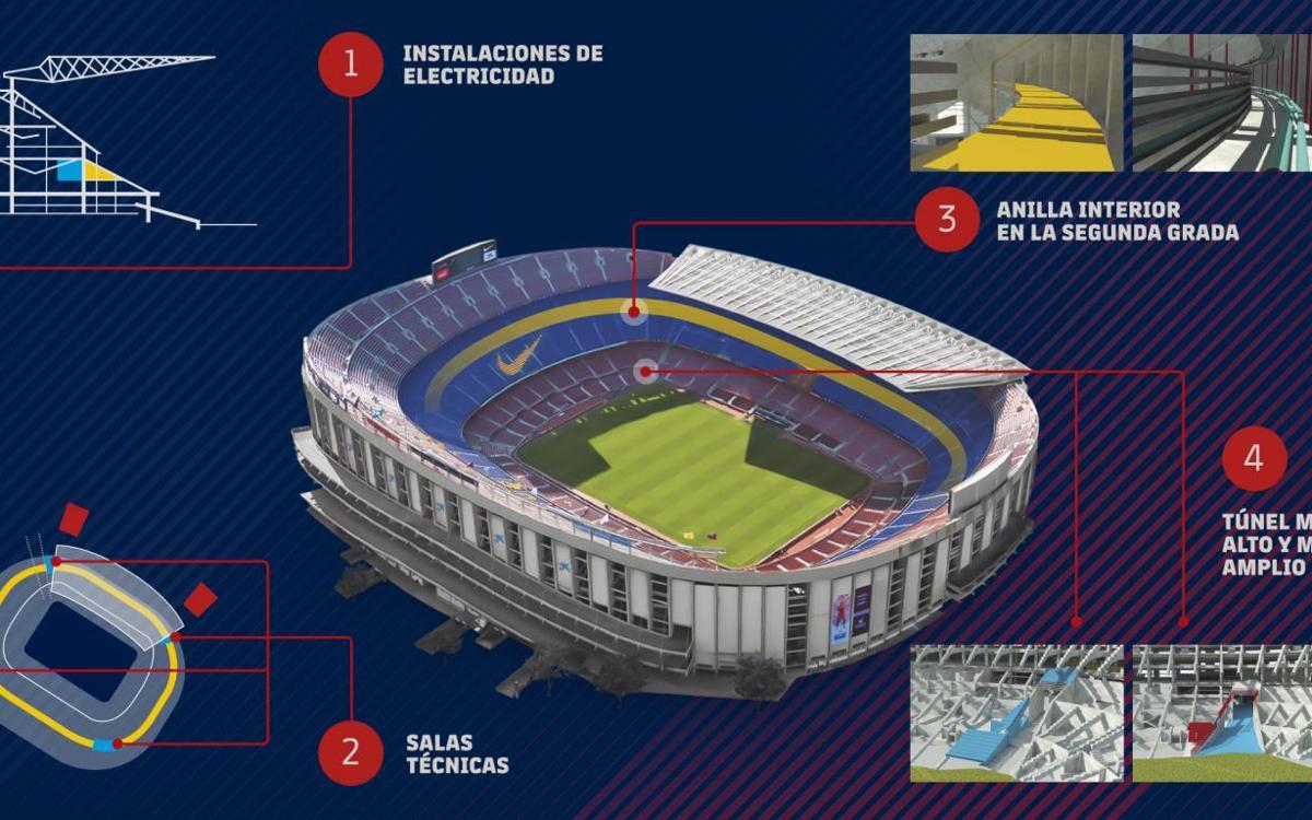 El FC Barcelona realizará trabajos de mantenimiento y seguridad en el Camp Nou este verano