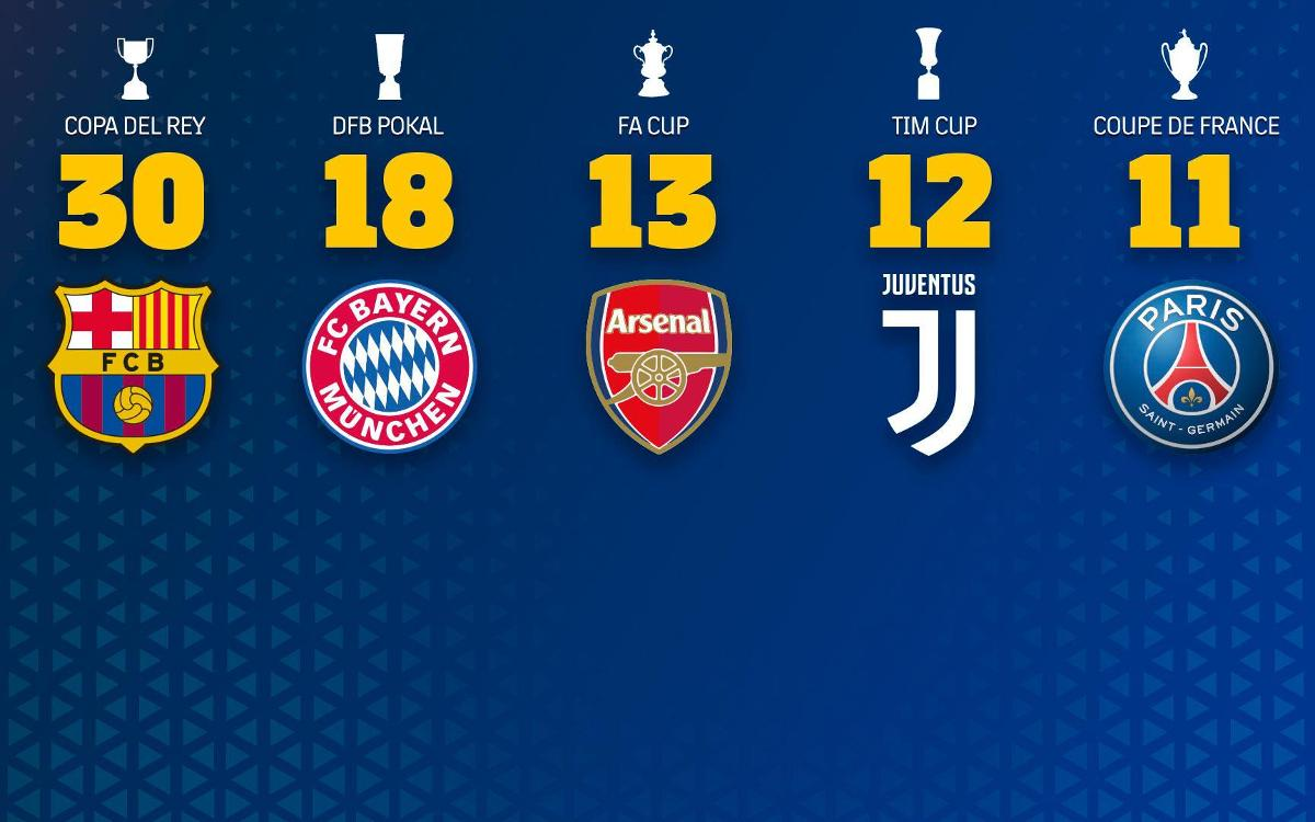 El Barça se consolida como el Rey de Copas en las principales ligas europeas
