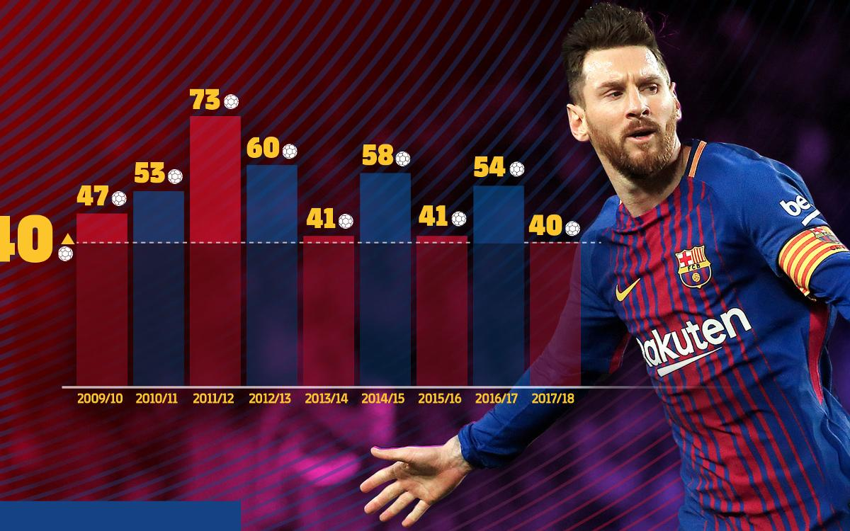 Messi reaches 40 goals for 9th straight season