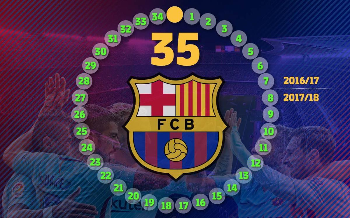 35 league games unbeaten for Barça