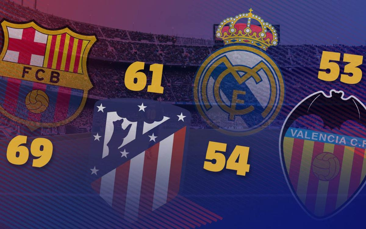 Sprint finish ahead for La Liga title