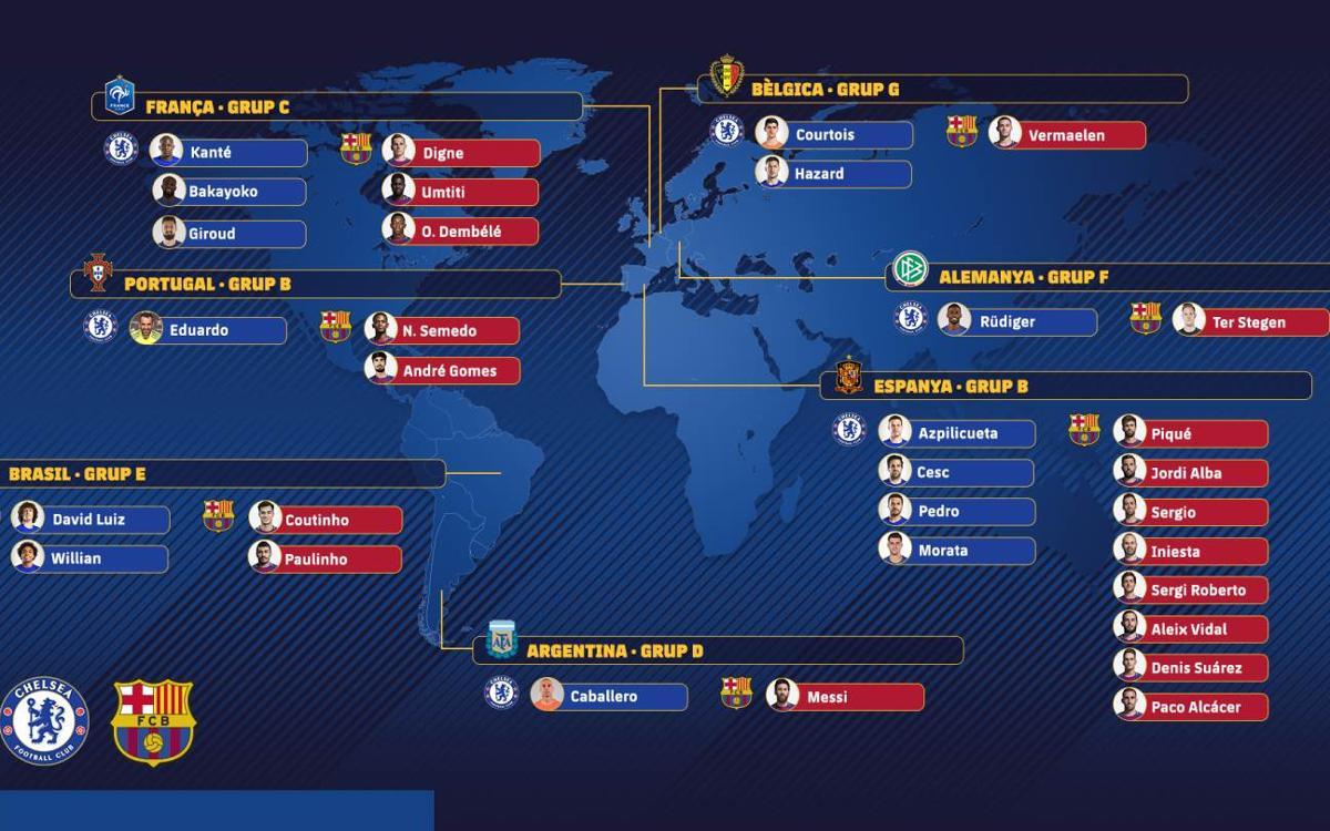 Un Chelsea – Barça mundial