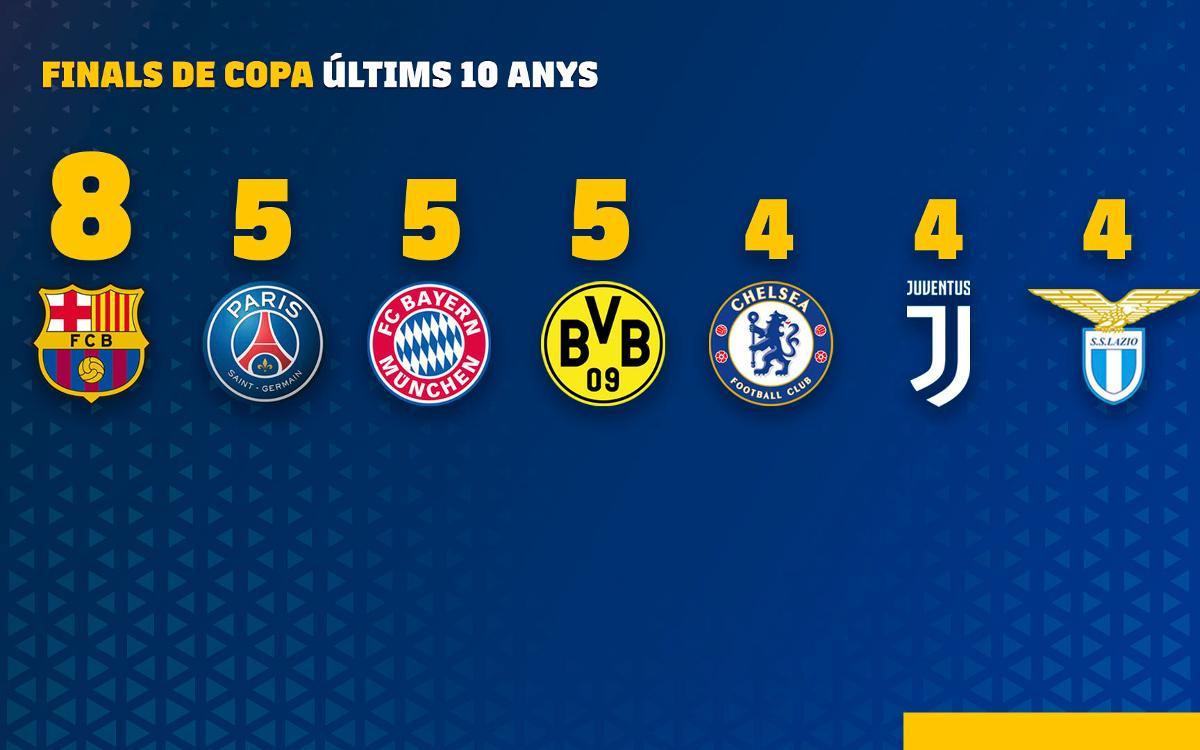 Copa del Rei: una dècada de domini a Europa