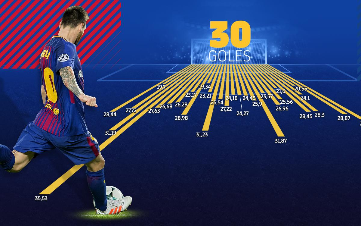 Las 30 faltas directas de Leo Messi, al detalle