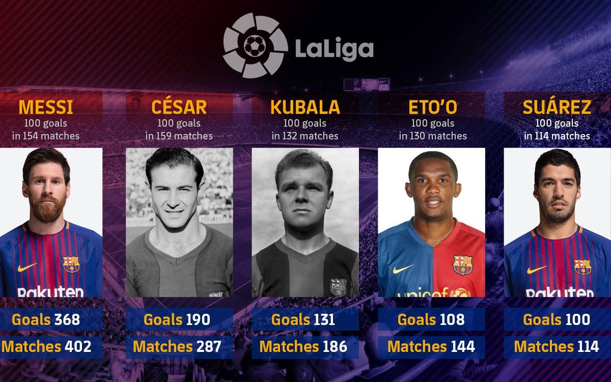 Luis Suarez atteint la barre des 100 buts en Liga avec le FC Barcelone