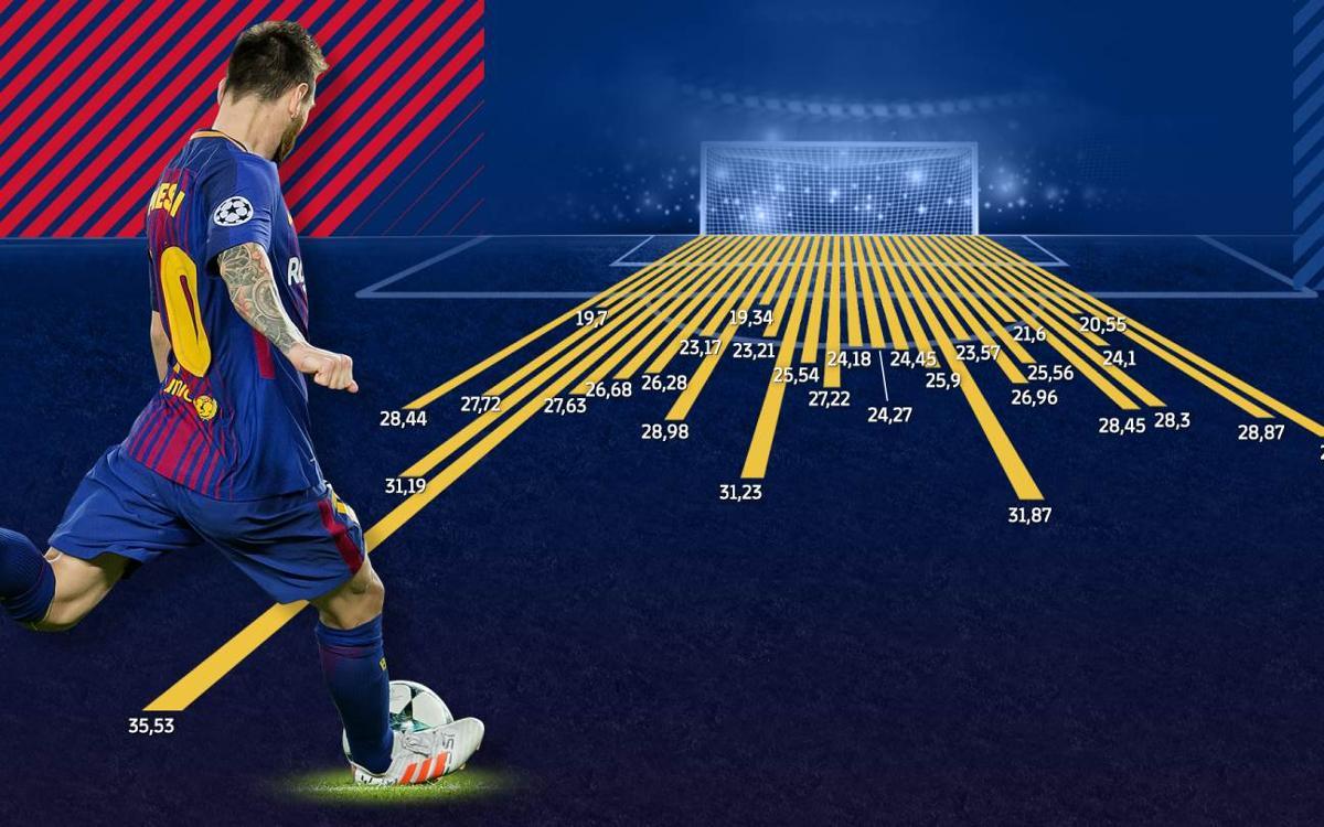 Vidéo - Les 30 coups francs de Messi, à la loupe