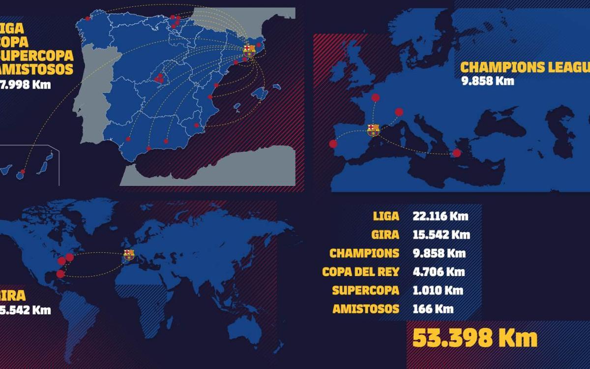 Estos son los kilómetros que ha recorrido el primer equipo del FC Barcelona 2017