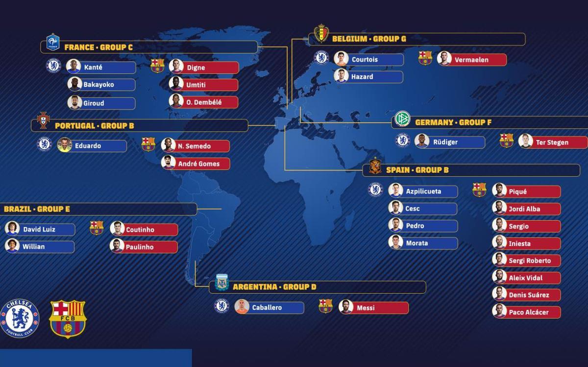 Un Chelsea - Barça mundial