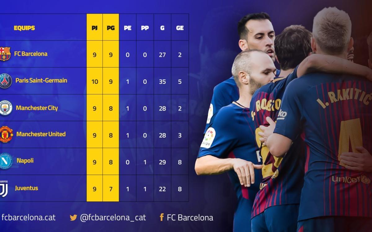El FC Barcelona signa el millor inici d'Europa
