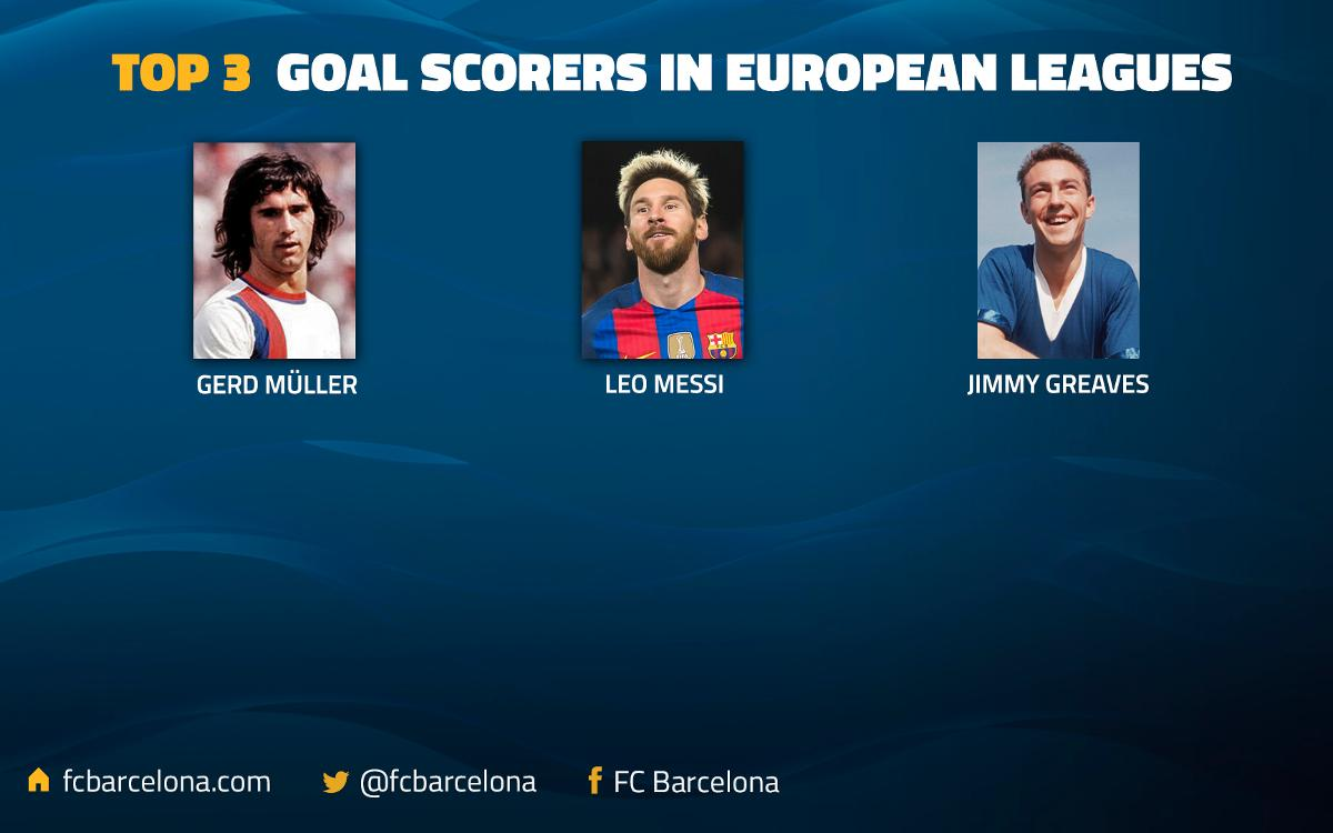 Leo Messi surpasses Jimmy Greaves