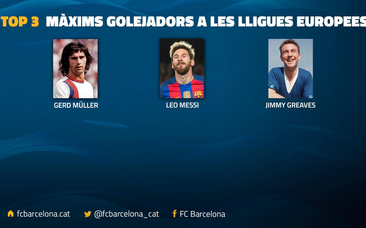 Leo Messi supera Jimmy Greaves com a segon màxim golejador de les principals lligues europees