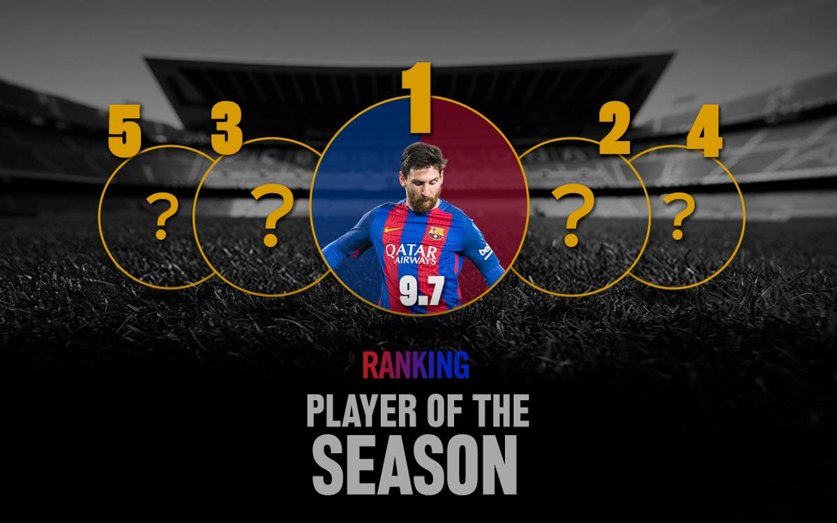 Leo Messi voted player of the season by Barça Fans