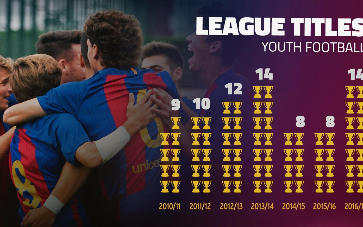 FC Barcelona Youth Academy teams win 14 titles in one of the La Masia's best seasons ever