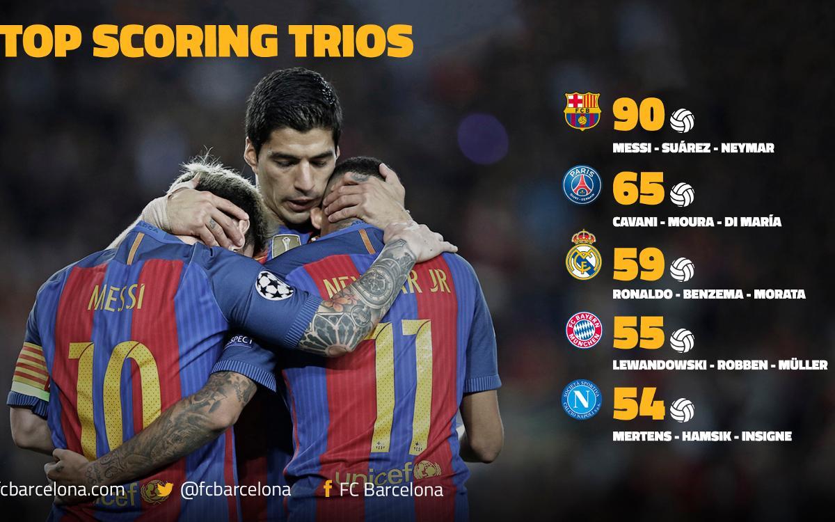 Messi, Suárez et Neymar, meilleure attaque d'Europe, avec le FC Barcelone