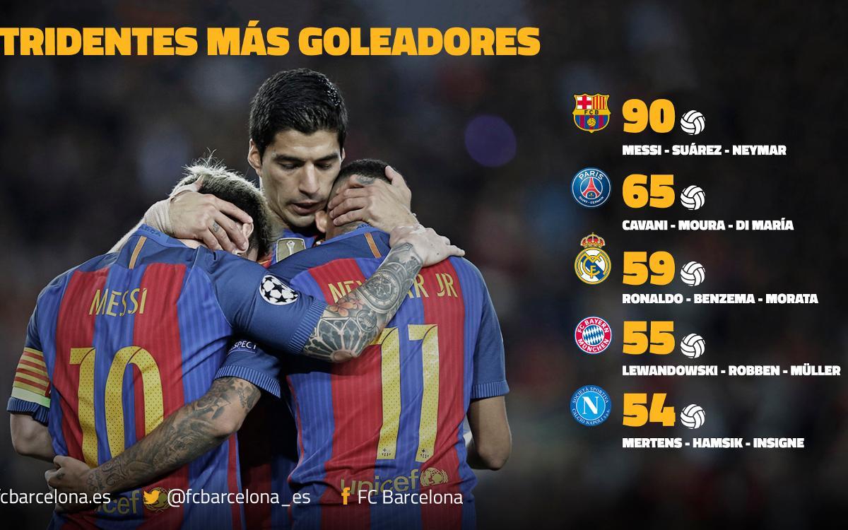 Messi, Suárez y Neymar forman el tridente más letal de Europa