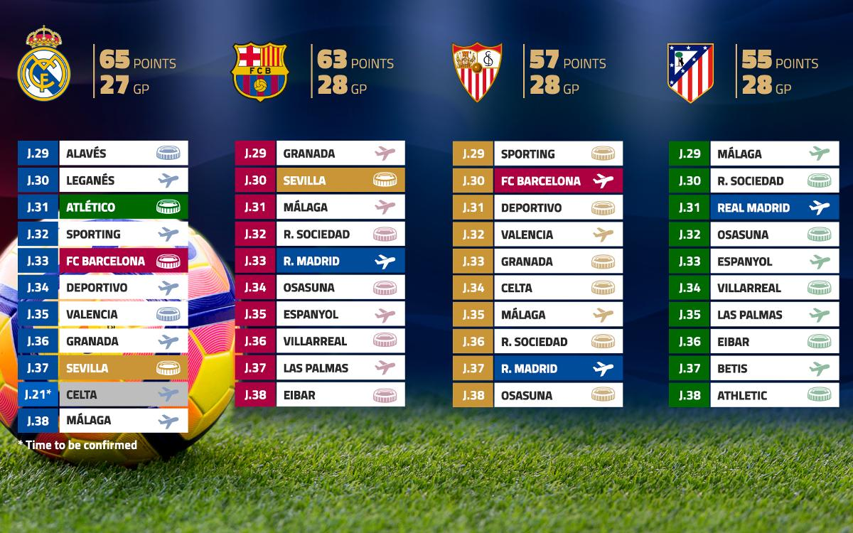 Final sprint for LaLiga title with four teams in the mix