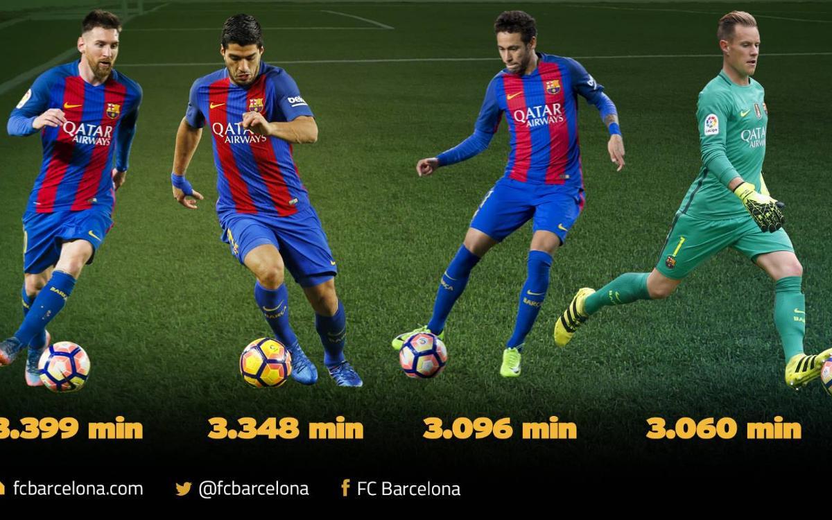 Les membres de la MSN, Messi, Luis Suárez et Neymar, et Ter Stegen, joueurs les plus utilisés du FC Barcelone