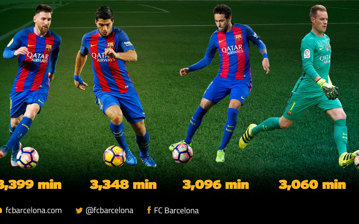 Trident and Ter Stegen lead the way in playing time this season