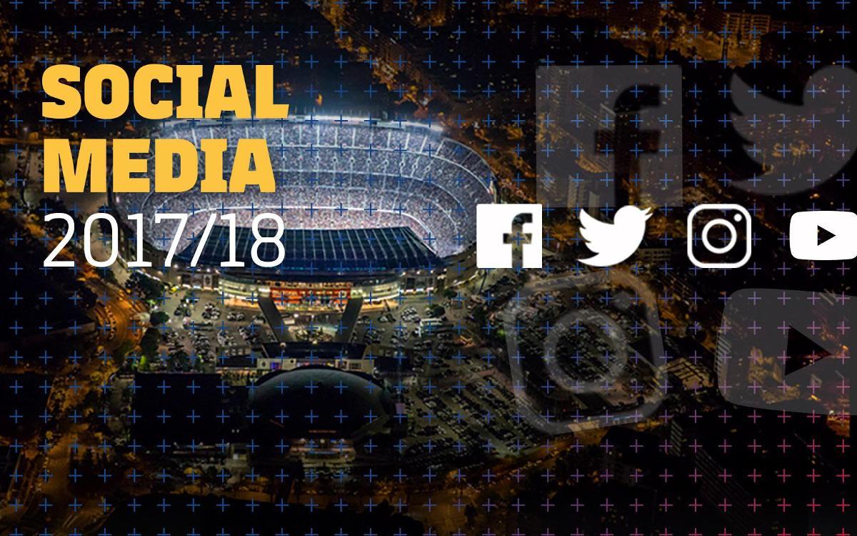 Le FC Barcelone est le Club générant le plus d'interactions sur les réseaux sociaux