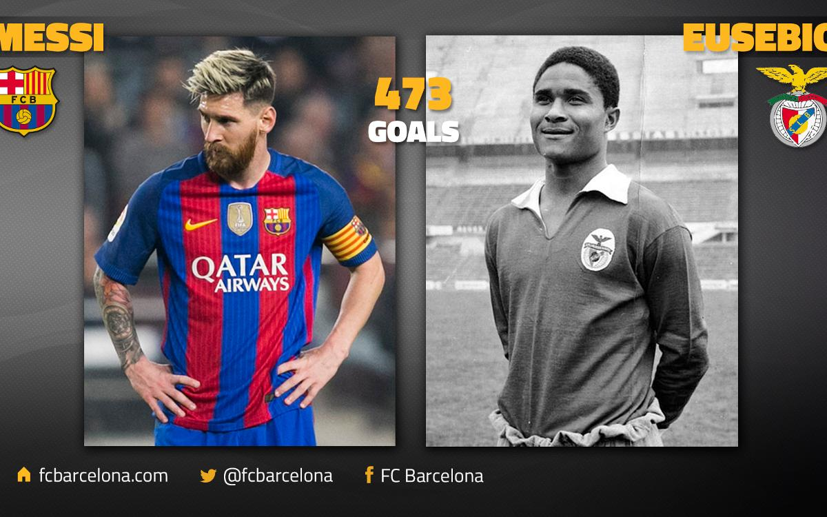Leo Messi draws level with Eusebio for number of goals with the same club