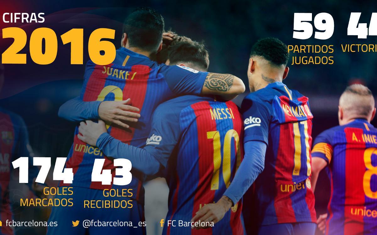 El 2016 del FC Barcelona, en datos
