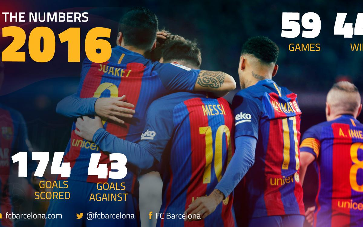 FC Barcelona's 2016, by the numbers