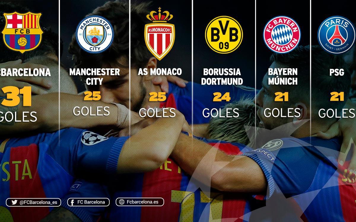 El FC Barcelona, máximo goleador europeo