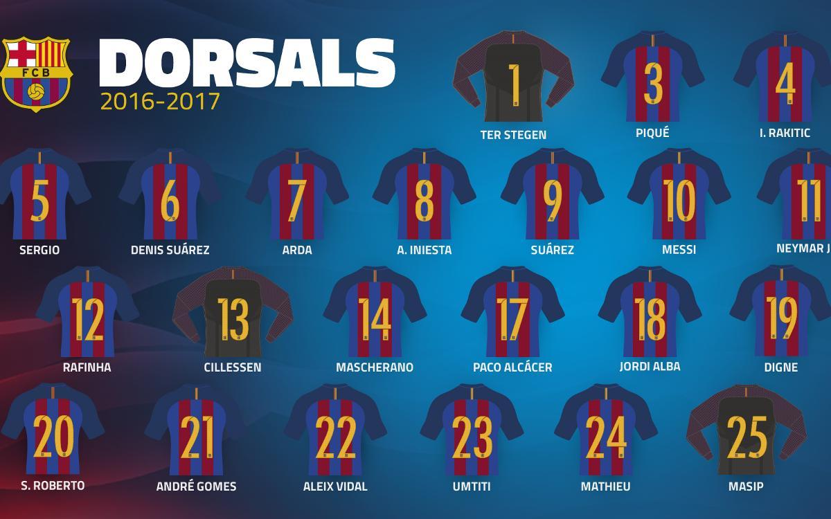 Els dorsals definitius del FC Barcelona 2016/17