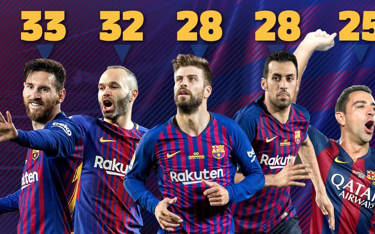 Messi devient le joueur le plus titré de l'histoire du FC Barcelone