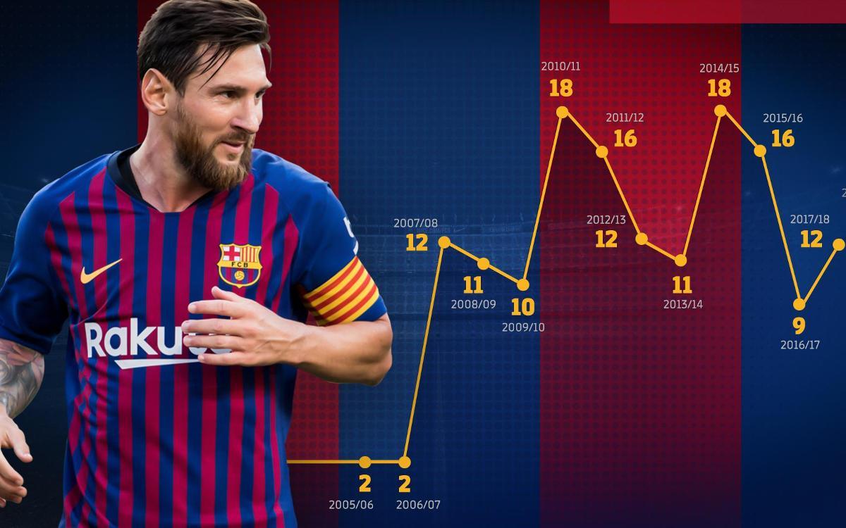 Leo Messi dépasse les 150 passes décisives en Liga avec le FC Barcelone
