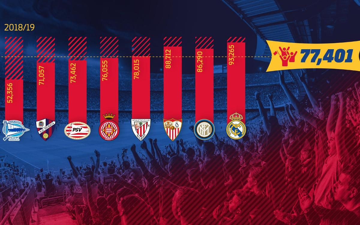 Increased attendance at the Camp Nou from the start of this season
