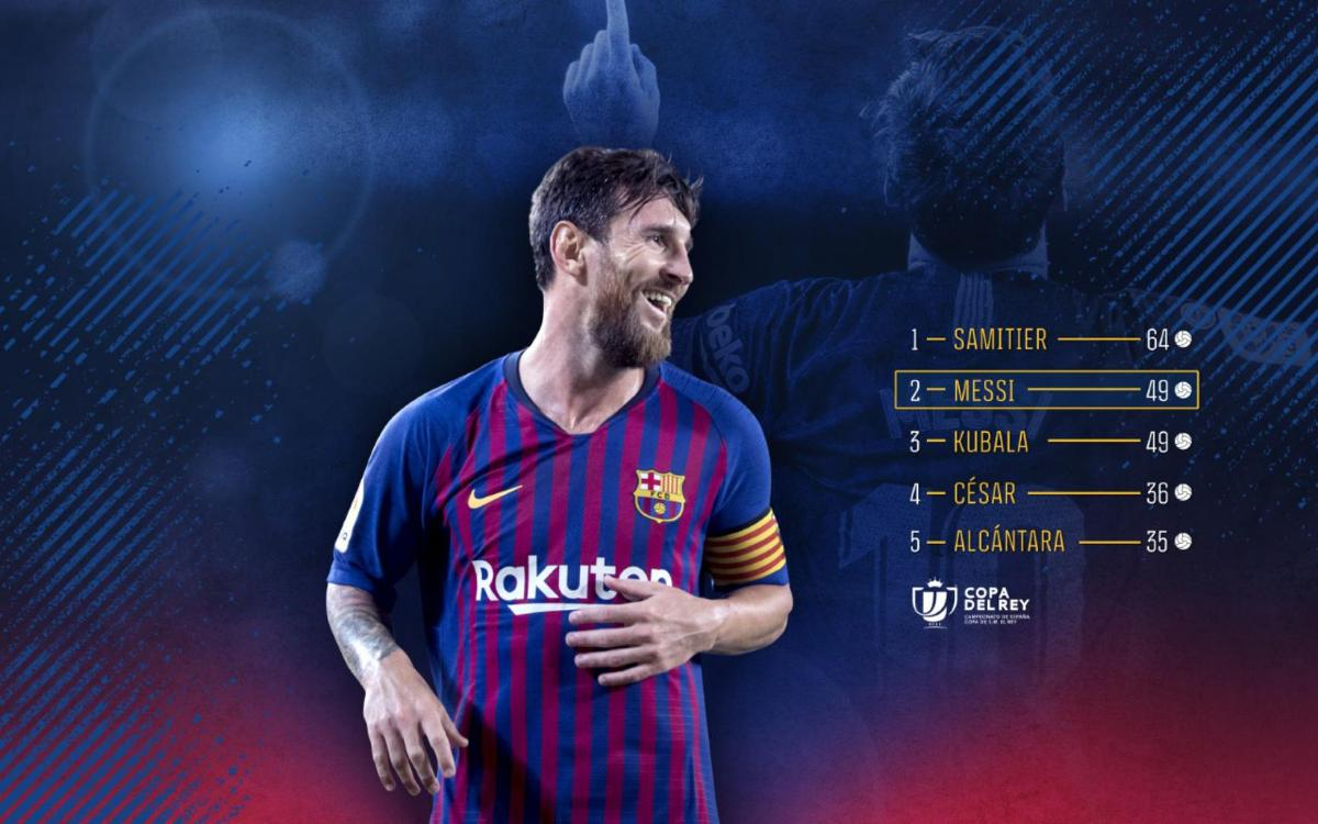 Messi equals Kubala to become 2nd leading scorer in Copa del Rey