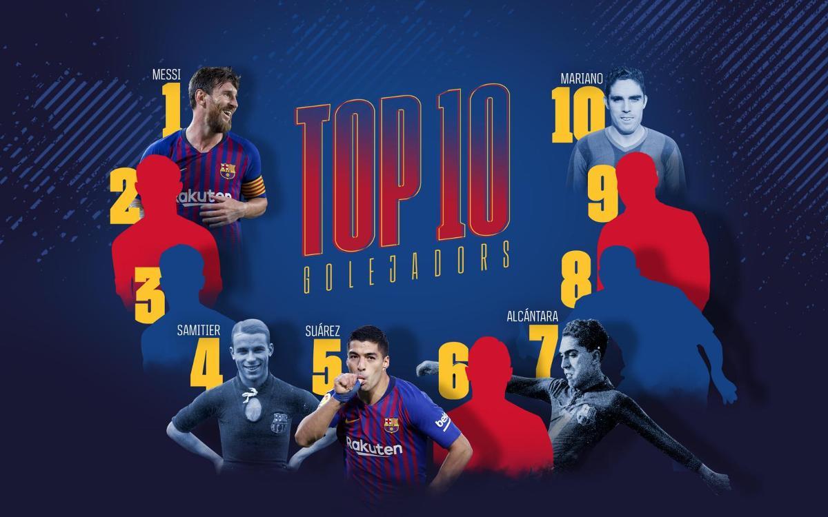 Saps ordenar els màxims golejadors de la història del Barça?
