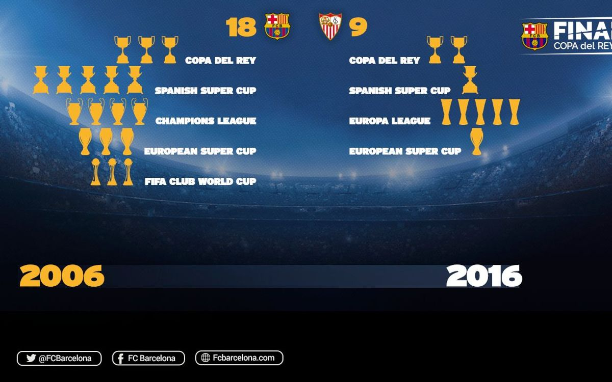 FC Barcelona and Sevilla have been piling up the cups as of late