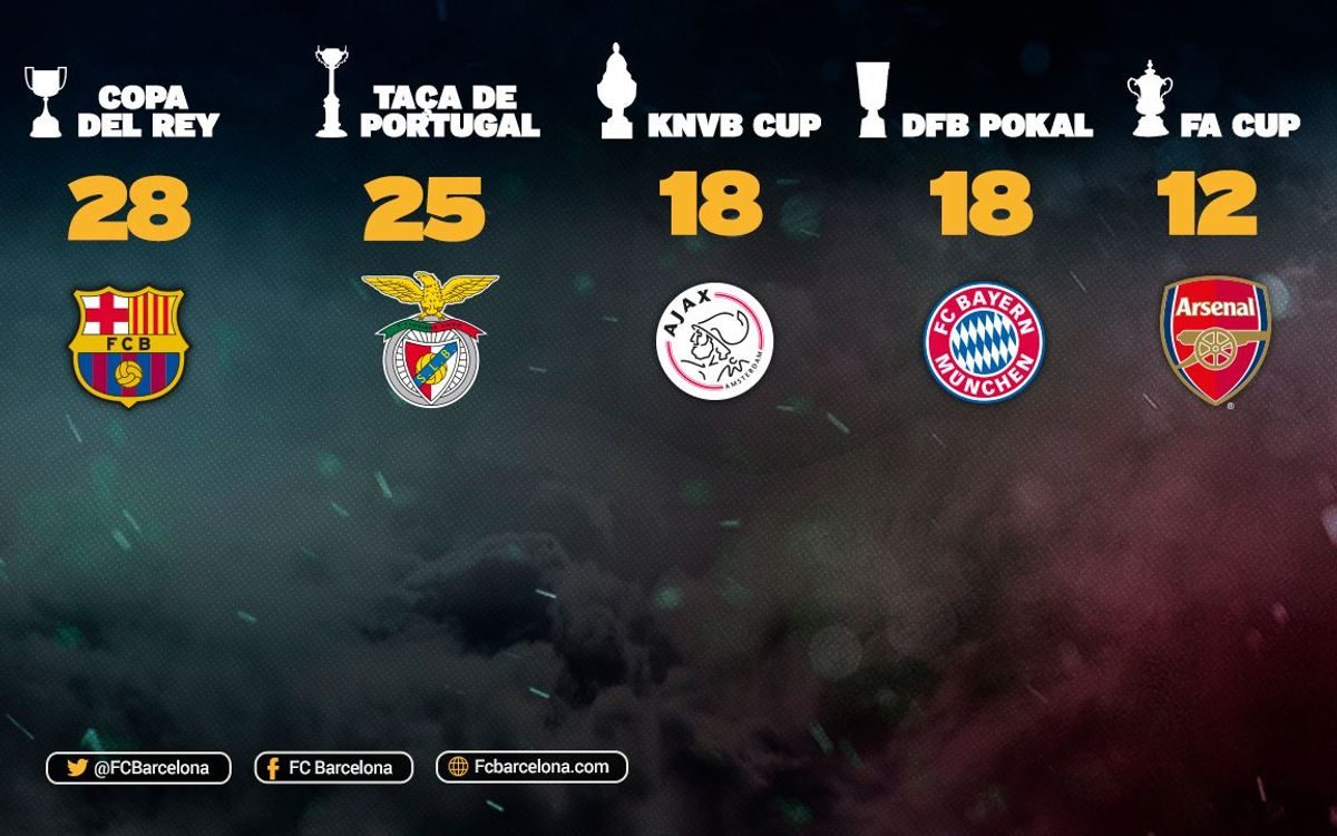 How do FC Barcelona's 28 cup titles compare with the rest of Europe?