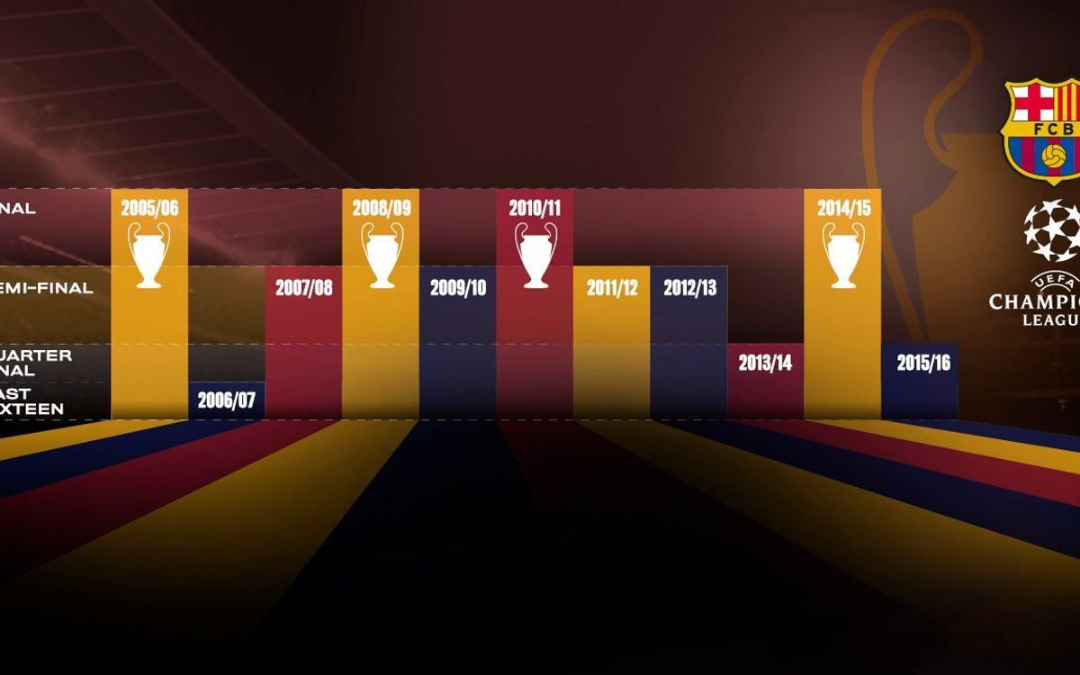Ten years of high marks in the UEFA Champions League