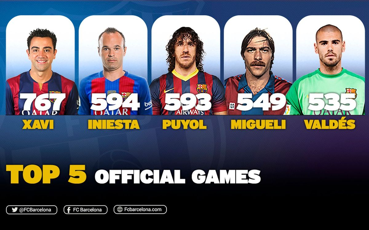Andrés Iniesta now second for all-time FC Barcelona appearances