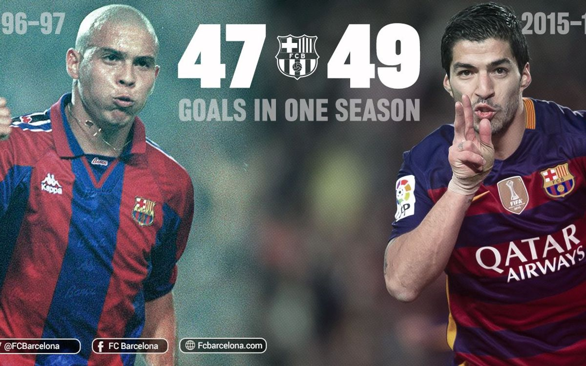 Luis Suárez reaches another goalscoring landmark