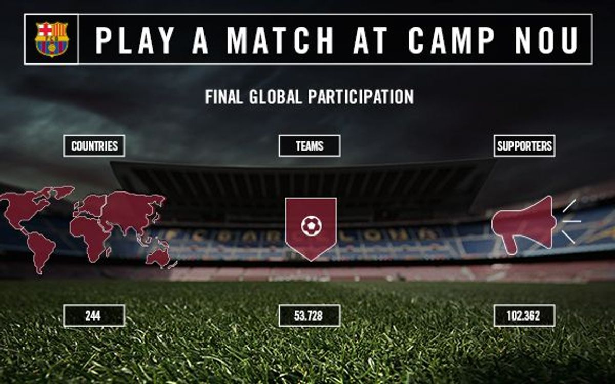 Two winning teams of Play at Camp Nou campaign revealed