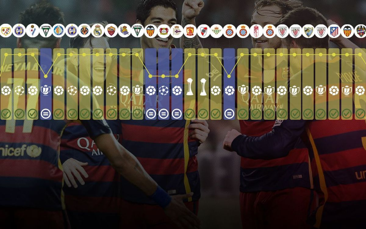 FC Barcelona's unbeaten run in 10 facts