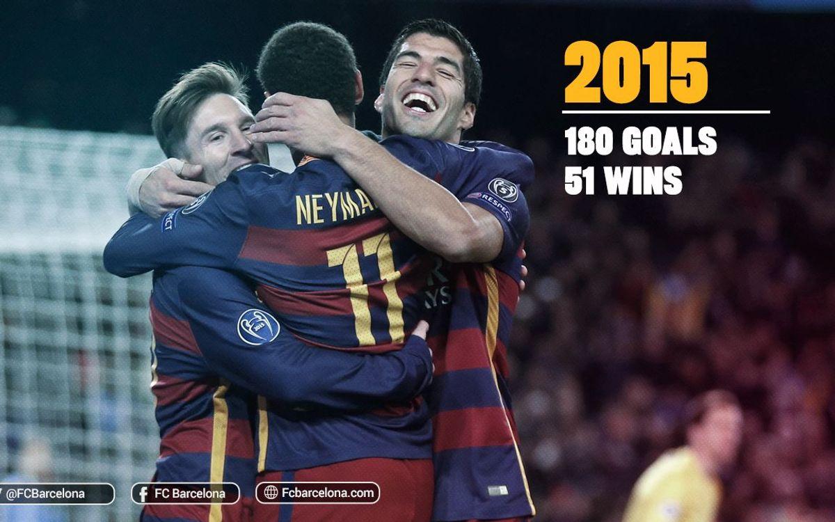 180 buts en 51 victoires en une année, nouveaux records pour le Barça
