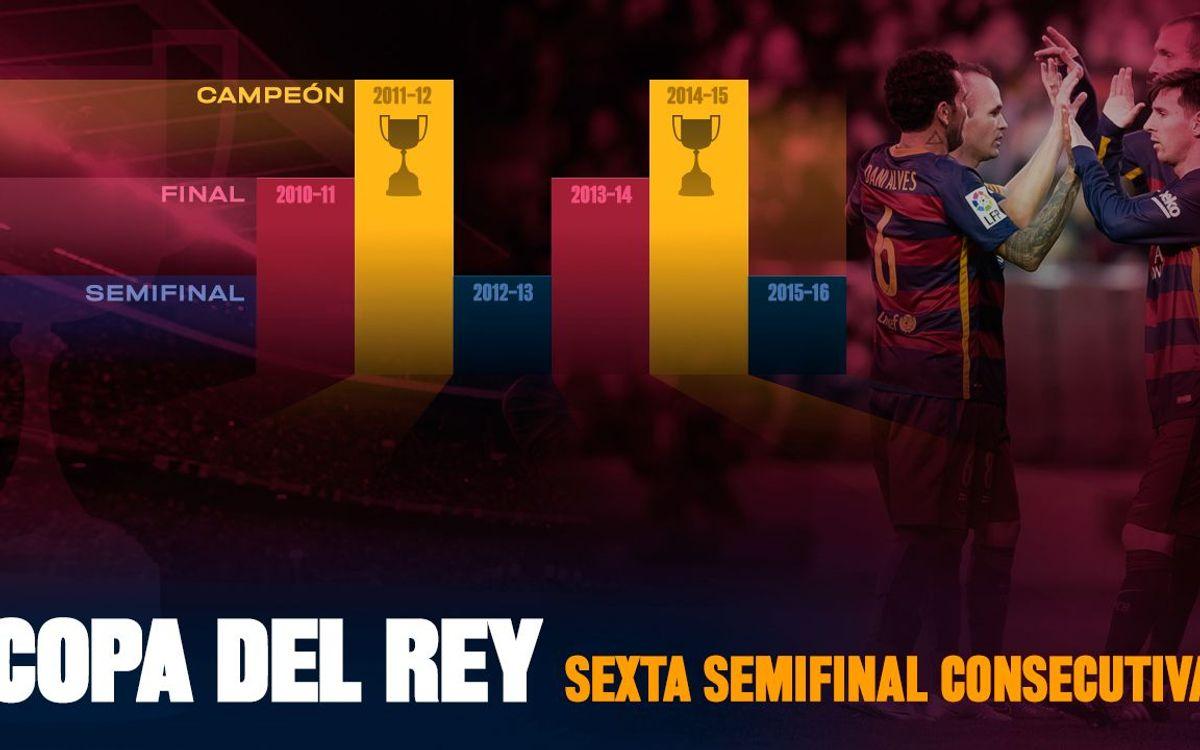 El Barça se clasifica por sexta vez consecutiva para las semifinales de la Copa del Rey