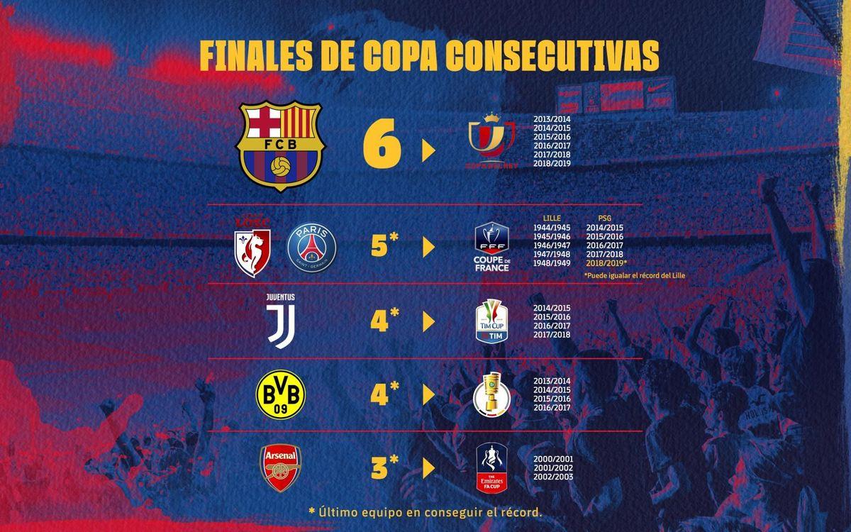 El récord de las seis finales de Copa