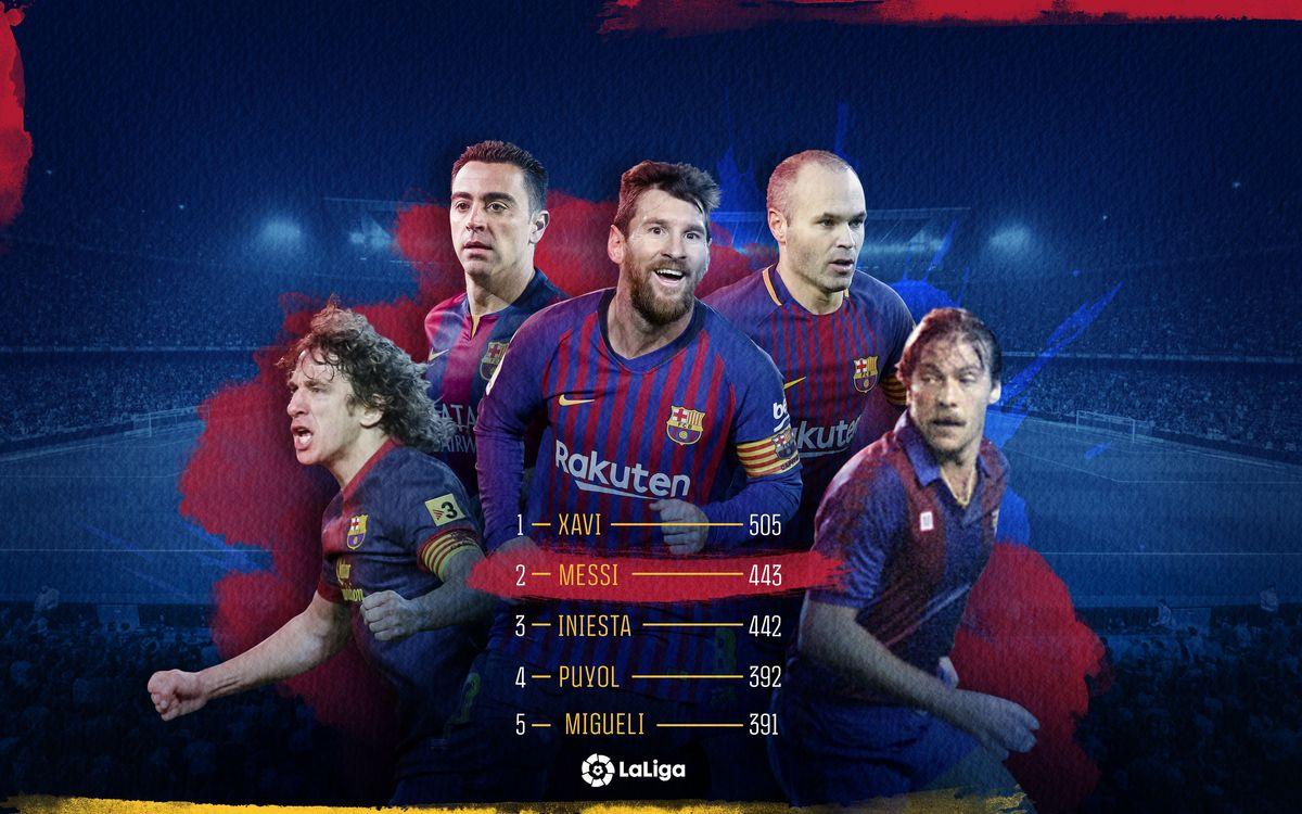 Messi supera Iniesta amb 443 partits jugats a la Lliga