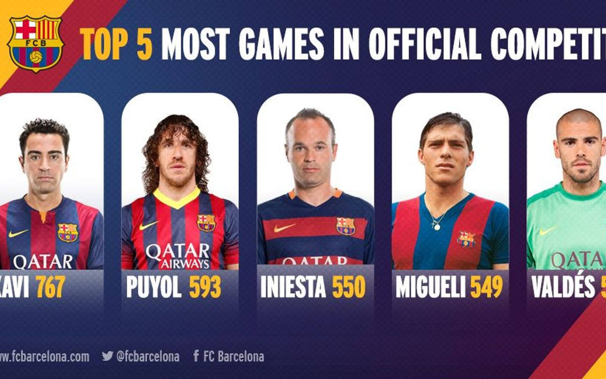 Iniesta plays game number 550 with the first team