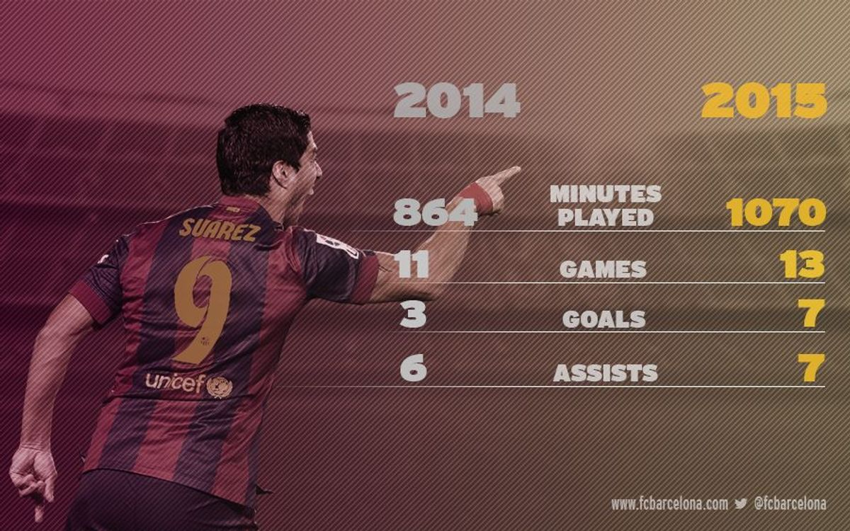 Luis Suárez constantly improving