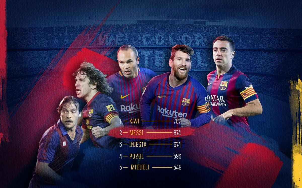 Messi equals Iniesta's 674 games for Barça