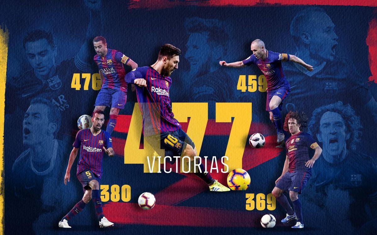 Messi supera a Xavi como el futbolista con más victorias con el Barça