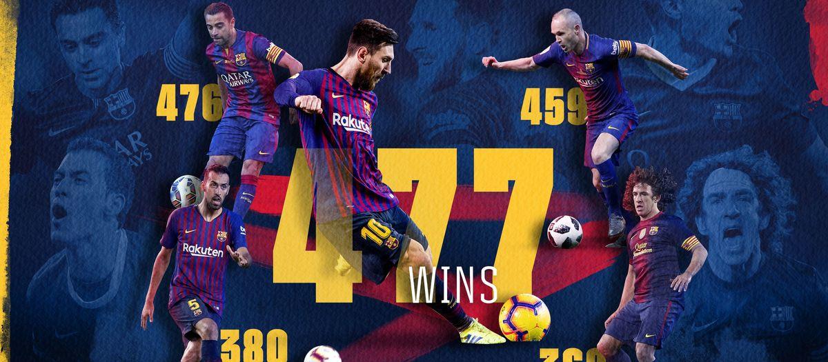 Messi dépasse Xavi en nombre de victoires